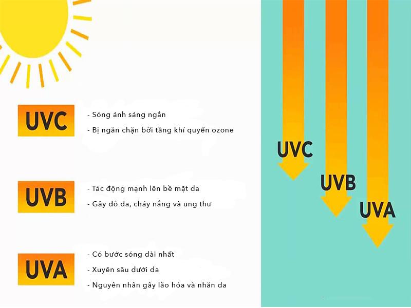 các loại khẩu trang chống tia UV
